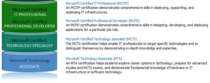 MTA - Microsoft Technology Associate Zertifizierung, Schulung ...
